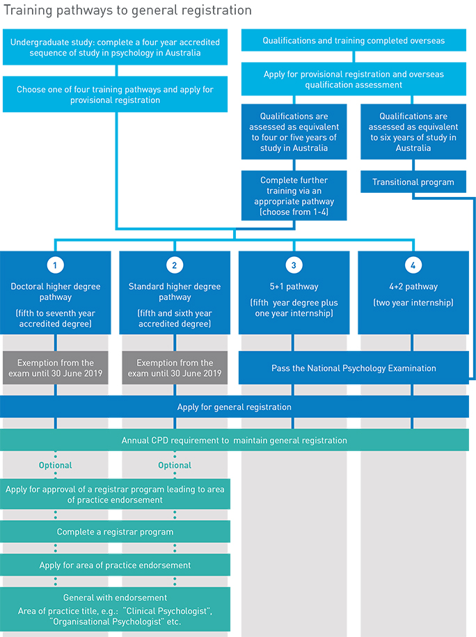 See the Registration standard: General registration on the Registration standards page for a description of the content of this flowchart for training pathways to general registration.